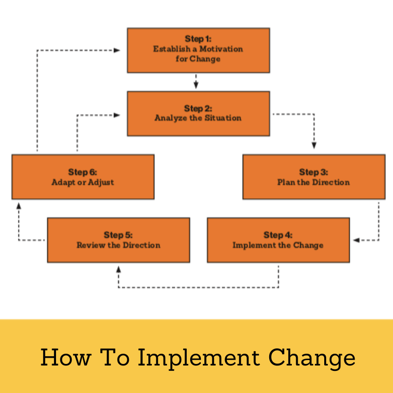 how-to-implement-organizational-change-effectively